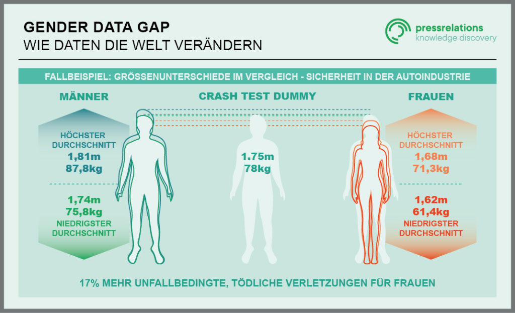 Gender Data Gap Grafik
